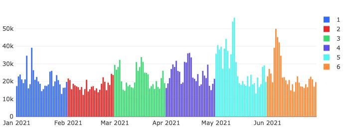 ワードプレス・プラグインの攻撃検知数推移